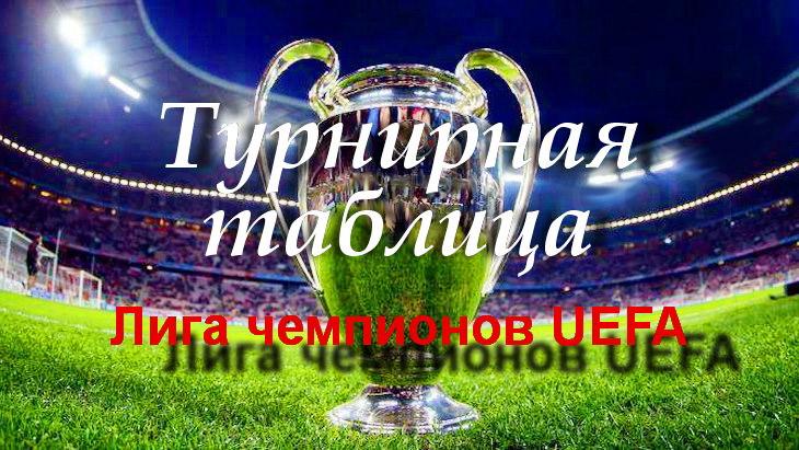 лига чемпионов уефа турнирная таблица